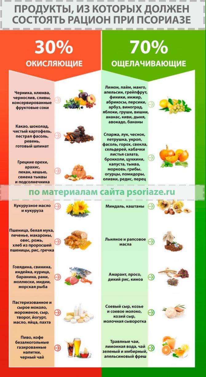 Рисовая Диета При Псориазе.